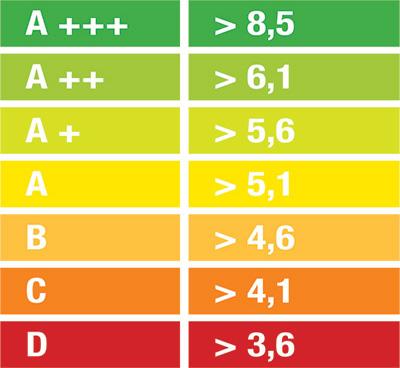 Lestvica razredov sezonske učinkovitosti SEER za hlajenje
