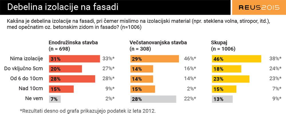 Raziskava Energetske Učinkovitosti Slovenije – REUS 2015