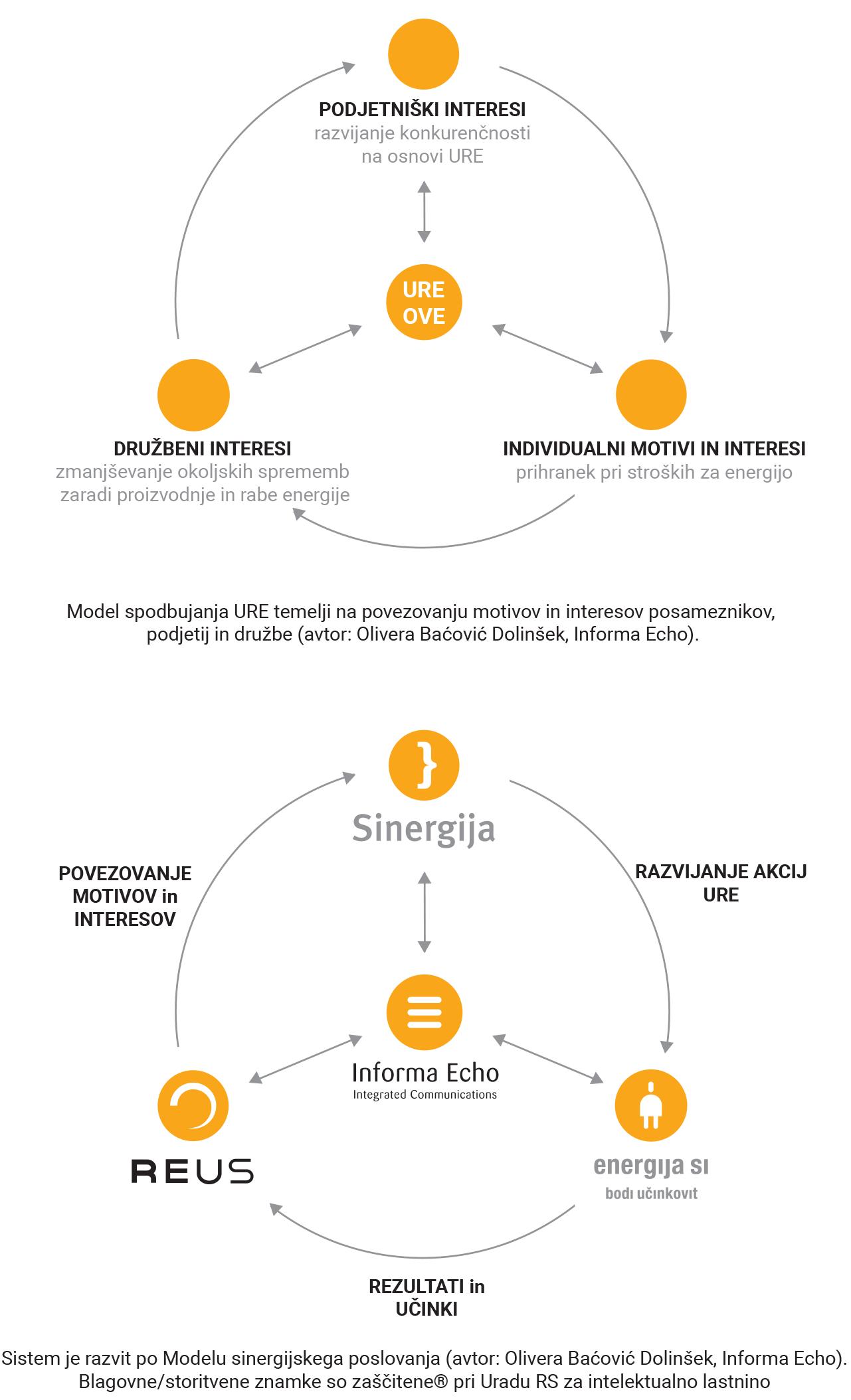 Model sinergijskega povezovanja