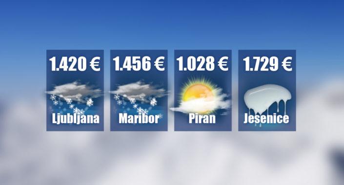 Koliko vas bo stala zima? - kako znižati stroške ogrevanja / Pozitivna energija