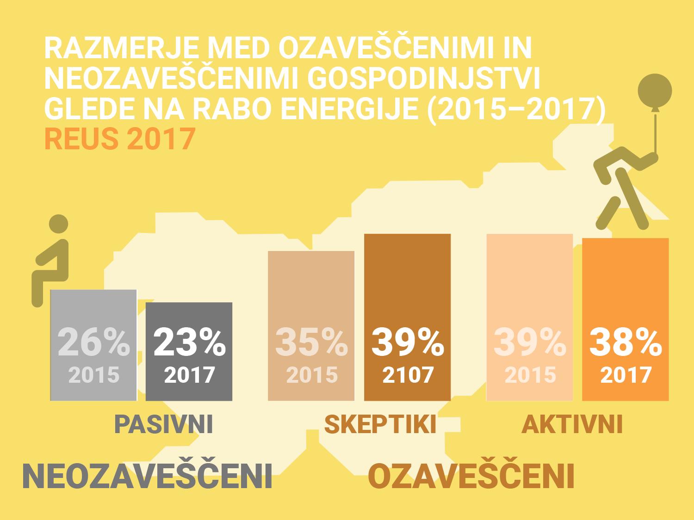 Razmerje med ozaveščenimi in neozaveščenimi gospodinjstvi glede na rabo energije (2015–2017)
