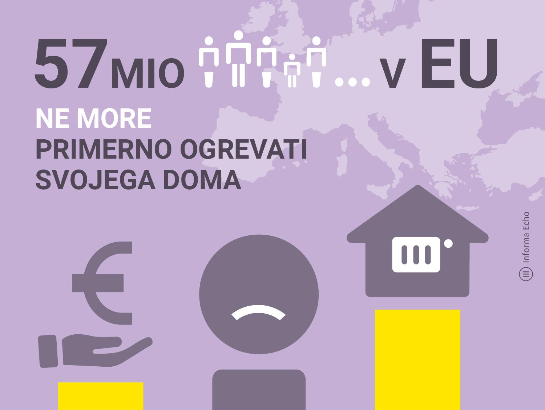 Energetska revščina v EU / Pozitivna energija