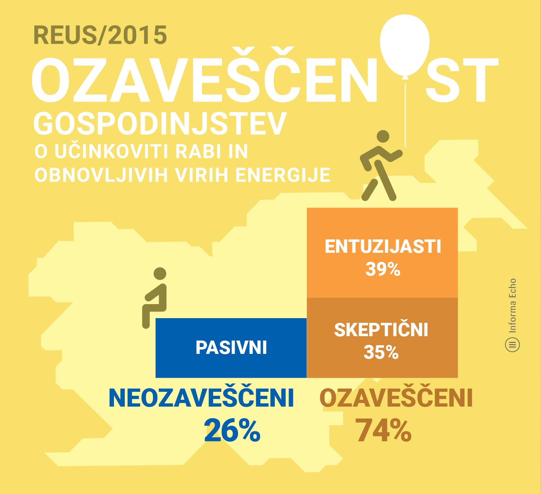Gospodinjstva sooblikujejo energetsko prihodnost / REUS 2015 / Ilustracija: Branko Baćović